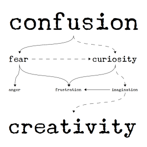 Confusion to Creativity